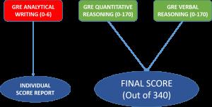 آموزش آزمون GRE جی آر ای