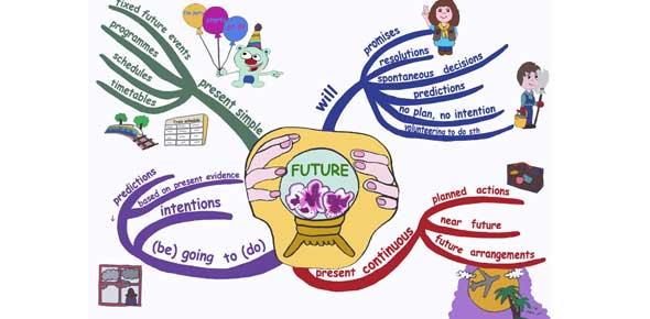آموزش زمان آینده در انگلیسی future tense
