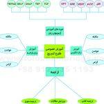 دوره آموزش زبان language teaching