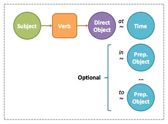 آموزش معادل object به فارسی grammar