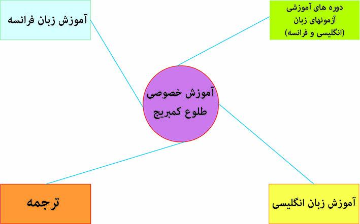 دوره تدریس خصوصی مکالمه زبان انگلیسی