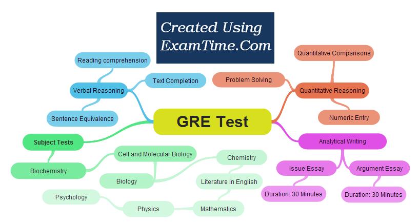 آزمون GRE چیست
