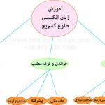 دوره تدریس خصوصی زبان انگلیسی