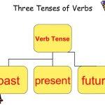 آموزش زمان در گرامر انگلیسی