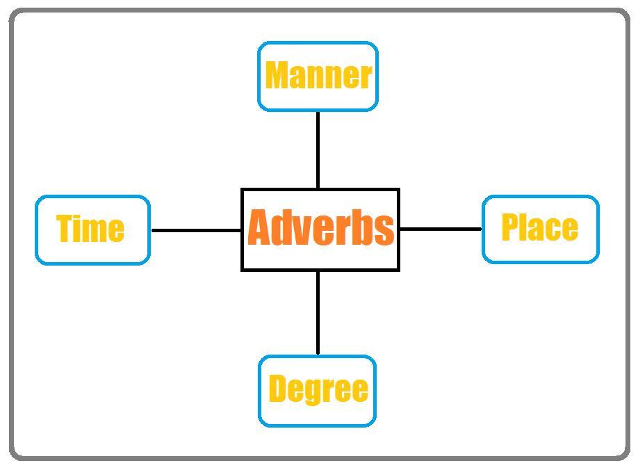 آموزش انواع قید در گرامر زبان انگلیسی